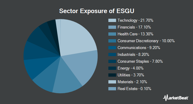 Sector Exposure of iShares MSCI USA ESG Optimized ETF (NASDAQ:ESGU)