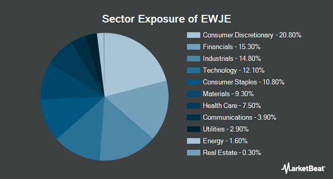 Sector Exposure of iShares MSCI Japan Equal Weighted ETF (NASDAQ:EWJE)