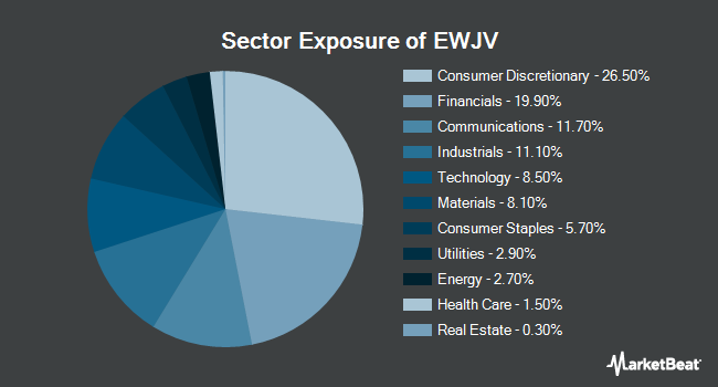 Sector Exposure of iShares MSCI Japan Value ETF (NASDAQ:EWJV)