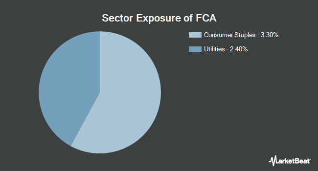 Sector Exposure of First Trust China AlphaDEX Fund (NASDAQ:FCA)