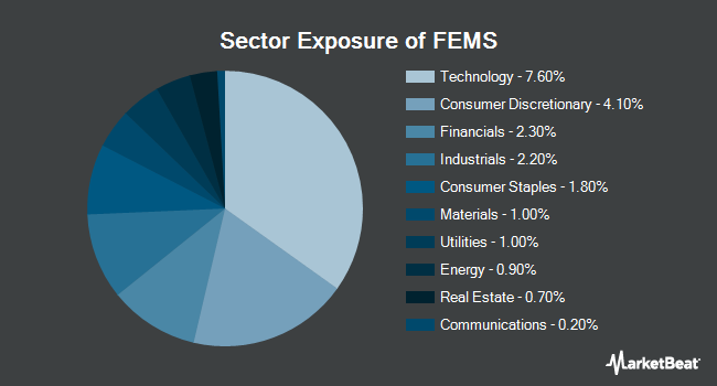 Sector Exposure of First Trust Emerging Markets Small Cap AlphaDEX Fund (NASDAQ:FEMS)