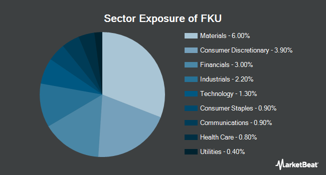 Sector Exposure of First Trust United Kingdom AlphaDEX Fund (NASDAQ:FKU)