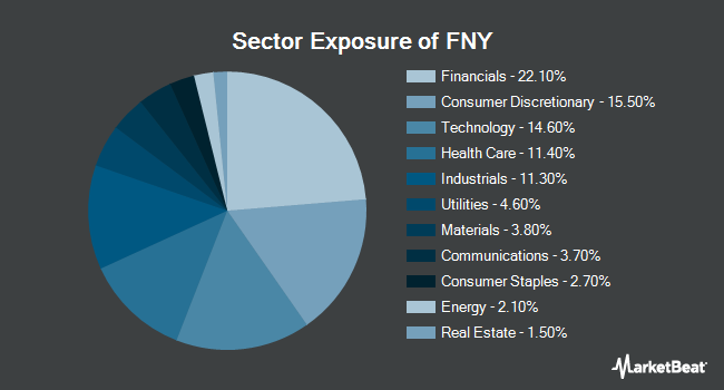 Sector Exposure of First Trust Mid Cap Growth AlphaDEX Fund (NASDAQ:FNY)