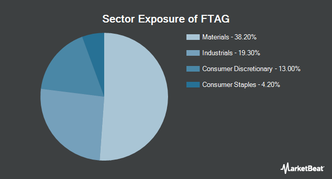Sector Exposure of First Trust Indxx Global Agriculture ETF (NASDAQ:FTAG)