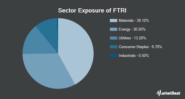 Sector Exposure of First Trust Indxx Global Natural Resources Income ETF (NASDAQ:FTRI)