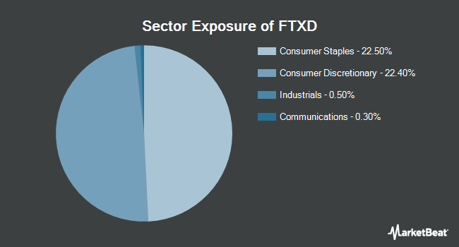 Sector Exposure of First Trust Nasdaq Retail ETF (NASDAQ:FTXD)