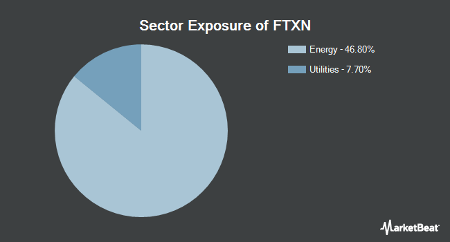 Sector Exposure of First Trust Nasdaq Oil & Gas ETF (NASDAQ:FTXN)