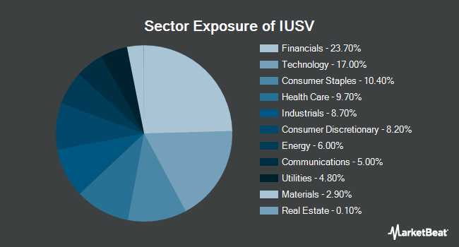 Sector Exposure of iShares Core S&P U.S. Value ETF (NASDAQ:IUSV)
