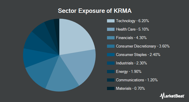 Sector Exposure of Global X Conscious Companies ETF (NASDAQ:KRMA)