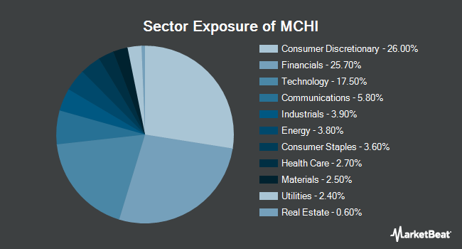 Sector Exposure of iShares MSCI China ETF (NASDAQ:MCHI)