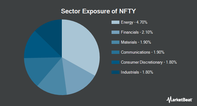 Sector Exposure of First Trust India NIFTY 50 Equal Weight ETF (NASDAQ:NFTY)