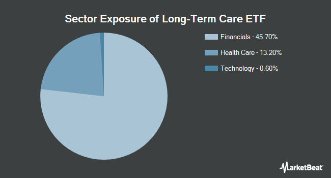 Sector Exposure of The Long-Term Care ETF (NASDAQ:OLD)