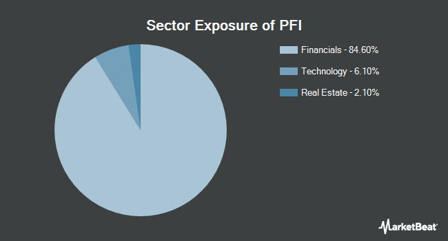 Sector Exposure of Invesco DWA Financial Momentum ETF (NASDAQ:PFI)