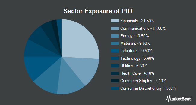 Sector Exposure of Invesco International Dividend Achievers ETF (NASDAQ:PID)