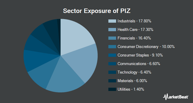 Sector Exposure of Invesco DWA Developed Markets Momentum ETF (NASDAQ:PIZ)