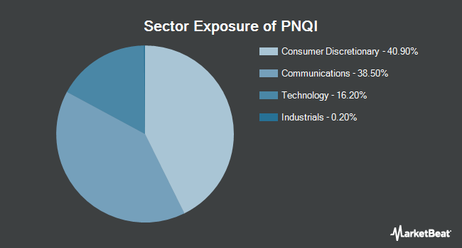 Sector Exposure of Invesco NASDAQ Internet ETF (NASDAQ:PNQI)