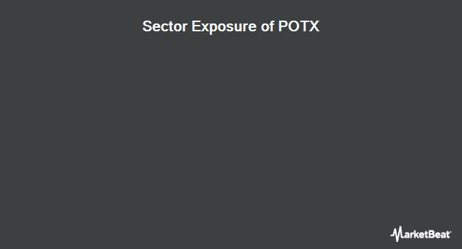 Sector Exposure of Global X Cannabis ETF (NASDAQ:POTX)