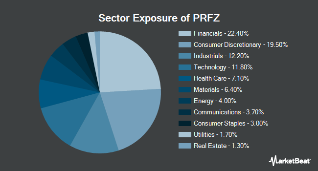 Sector Exposure of Invesco FTSE RAFI US 1500 Small-Mid ETF (NASDAQ:PRFZ)
