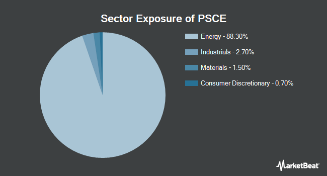 Sector Exposure of Invesco S&P SmallCap Energy ETF (NASDAQ:PSCE)