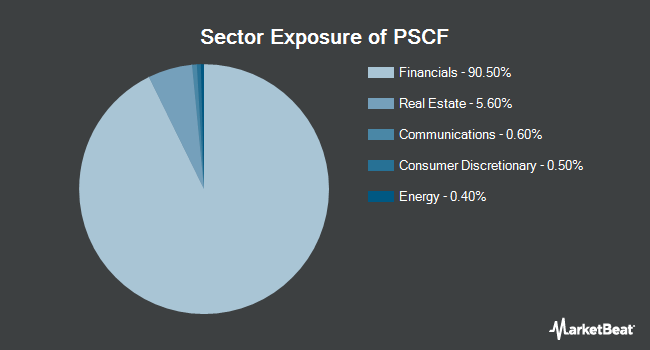 Sector Exposure of Invesco S&P SmallCap Financials ETF (NASDAQ:PSCF)