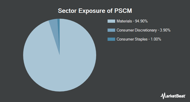 Sector Exposure of Invesco S&P SmallCap Materials ETF (NASDAQ:PSCM)
