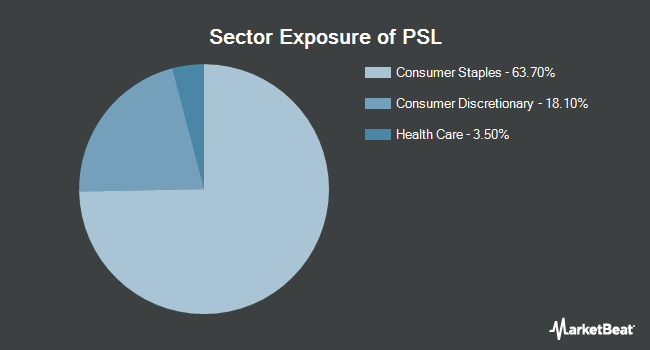 Sector Exposure of Invesco DWA Consumer Staples Momentum ETF (NASDAQ:PSL)