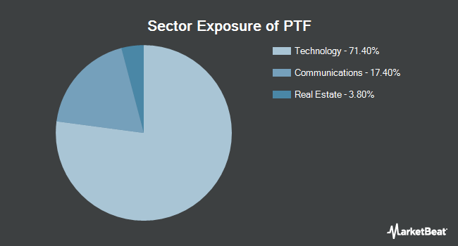 Sector Exposure of Invesco DWA Technology Momentum ETF (NASDAQ:PTF)
