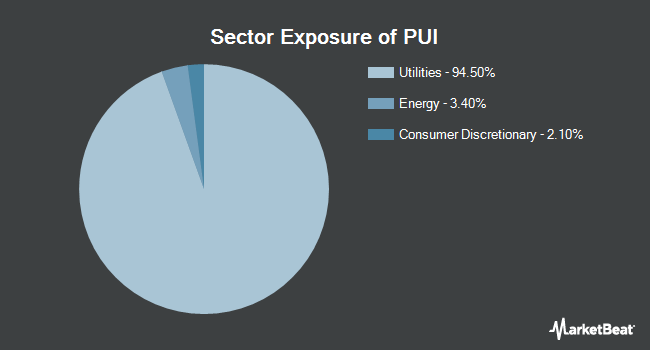 Sector Exposure of Invesco DWA Utilities Momentum ETF (NASDAQ:PUI)
