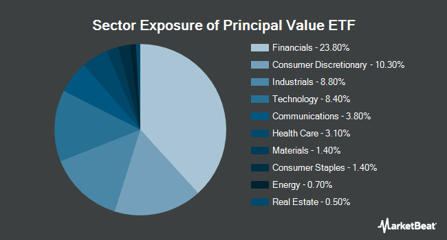Sector Exposure of Principal Shareholder Yield Index ETF (NASDAQ:PY)