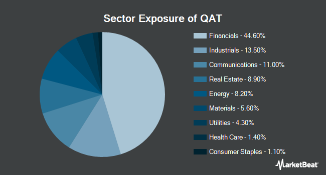 Sector Exposure of iShares MSCI Qatar Capped ETF (NASDAQ:QAT)