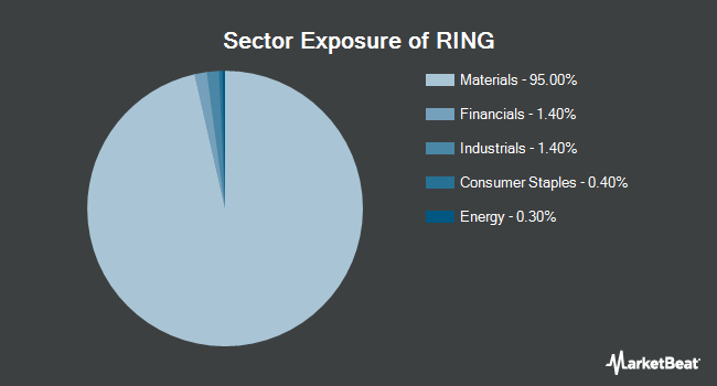Sector Exposure of iShares MSCI Global Gold Miners ETF (NASDAQ:RING)