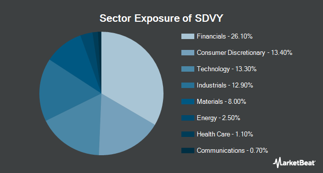 Sector Exposure of First Trust SMID Cap Rising Dividend Archievers ETF (NASDAQ:SDVY)