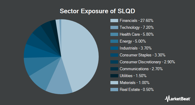 Sector Exposure of iShares 0-5 Year Investment Grade Corporate Bond ETF (NASDAQ:SLQD)