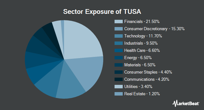 Sector Exposure of First Trust Total US Market AlphaDEX ETF (NASDAQ:TUSA)