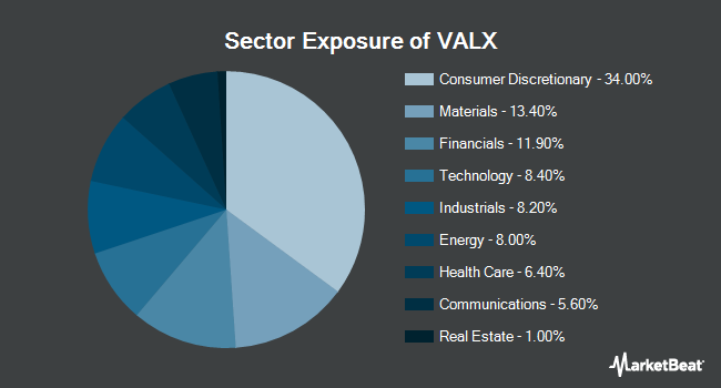Sector Exposure of Validea Market Legends ETF (NASDAQ:VALX)
