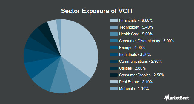 Sector Exposure of Vanguard Intermediate-Term Corporate Bond ETF (NASDAQ:VCIT)