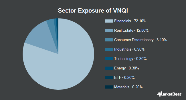 Sector Exposure of Vanguard Global ex-U.S. Real Estate ETF (NASDAQ:VNQI)