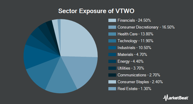 Sector Exposure of Vanguard Russell 2000 (NASDAQ:VTWO)