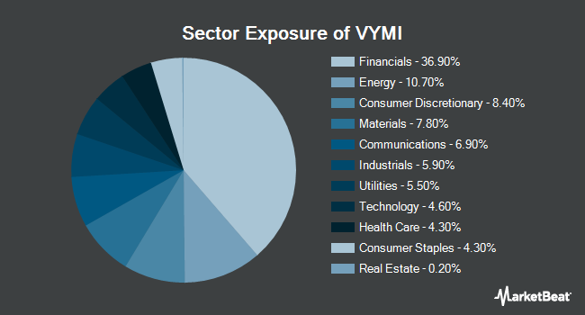 Sector Exposure of Vanguard International High Dividend Yield ETF (NASDAQ:VYMI)