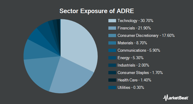 Sector Exposure of Invesco BLDRS Emerging Markets 50 ADR Index Fund (NYSEARCA:ADRE)