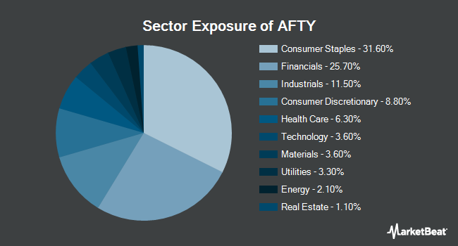 Sector Exposure of Pacer CSOP FTSE China A50 ETF (NYSEARCA:AFTY)