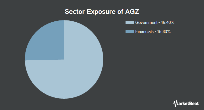 Sector Exposure of iShares Agency Bond ETF (NYSEARCA:AGZ)