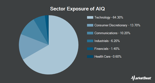 Sector Exposure of Global X Future Analytics Tech ETF (NYSEARCA:AIQ)