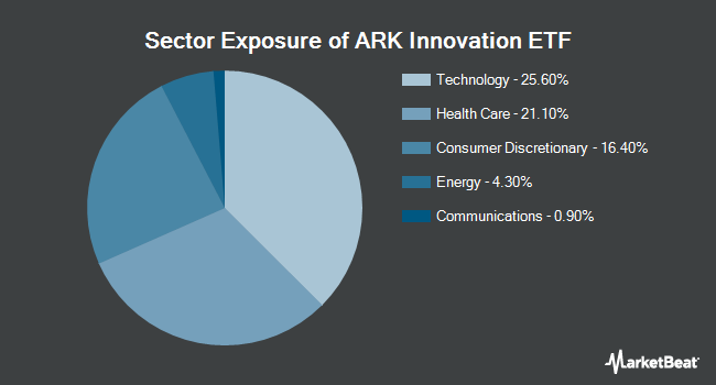 Sector Exposure of ARK Innovation ETF (NYSEARCA:ARKK)