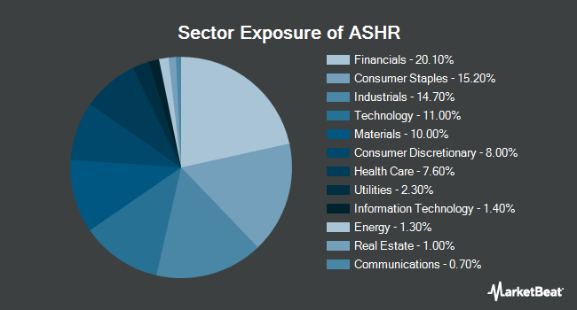 Sector Exposure of X-trackers Harvest CSI 300 China A-Shares Fund (NYSEARCA:ASHR)