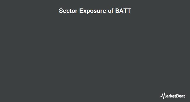 Sector Exposure of Amplify Advanced Battery Metals & Materials ETF (NYSEARCA:BATT)