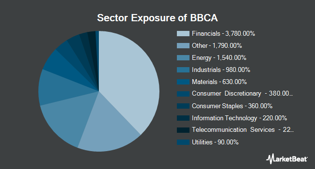 Sector Exposure of JPMorgan BetaBuilders Canada ETF (NYSEARCA:BBCA)