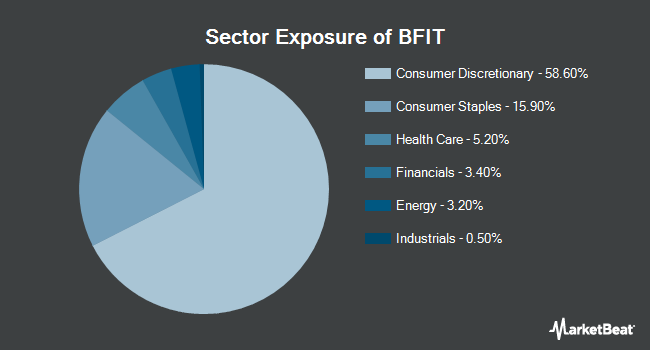 Sector Exposure of Global X Health & Wellness Thematic ETF (NYSEARCA:BFIT)