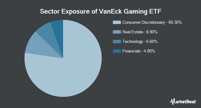 Sector Exposure of VanEck Vectors Gaming ETF (NYSEARCA:BJK)