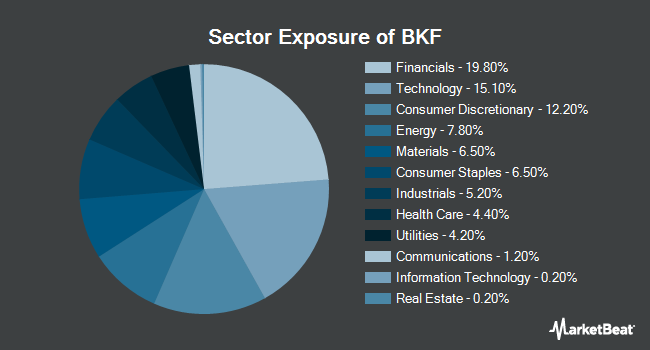 Sector Exposure of iShares MSCI BRIC ETF (NYSEARCA:BKF)